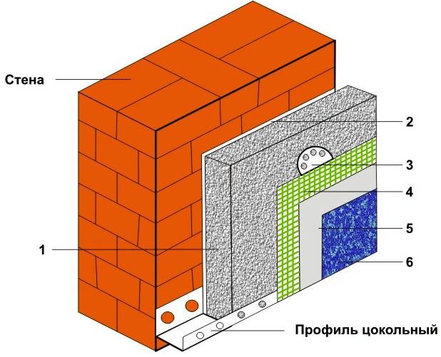 Советы по утеплению фасадов пенопластом