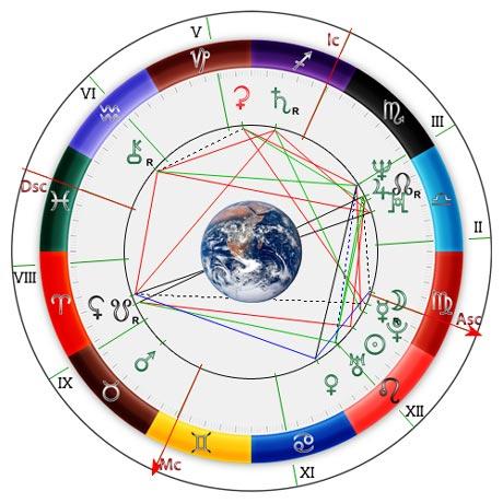 Как составить астрологический гороскоп