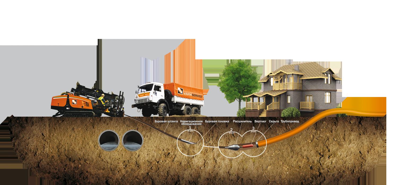 Советы по прокладке трубопровода