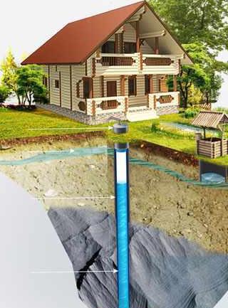 Как выбрать место для бурения скважин под воду